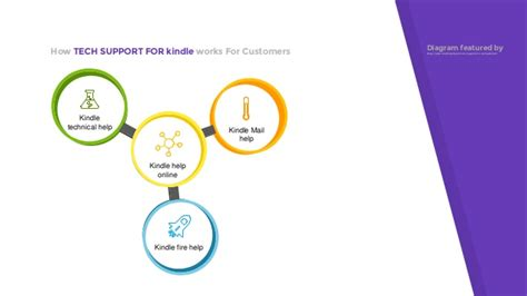 kindle help desk phone number amazon 1800 252 0044 kindle customer service phone number