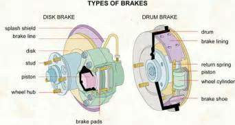 Types Of Parking Brake Systems On A Vehicle Brakes Anatomy Vic S Auto Service The Doctor For Your Car