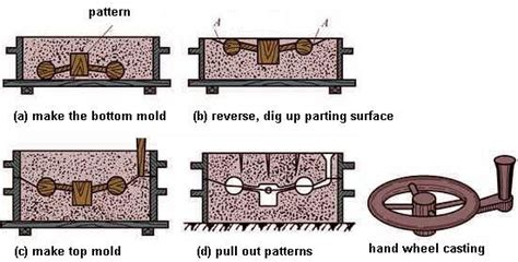 pattern making and casting hand molding method of sand casting
