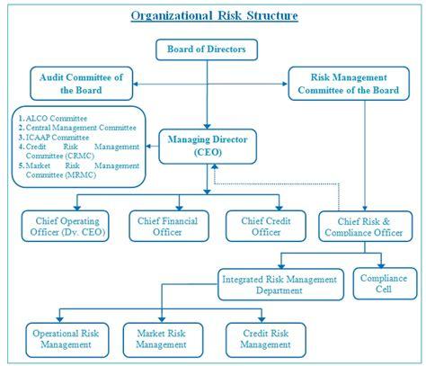 risk management investment bank nepal sbi bank ltd