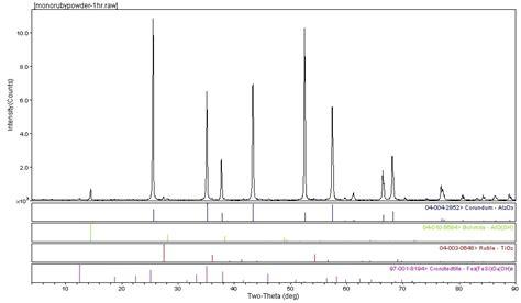 Alumina X Ray Diffraction Pattern | contamination makes aluminum oxide a priceless gem rigaku