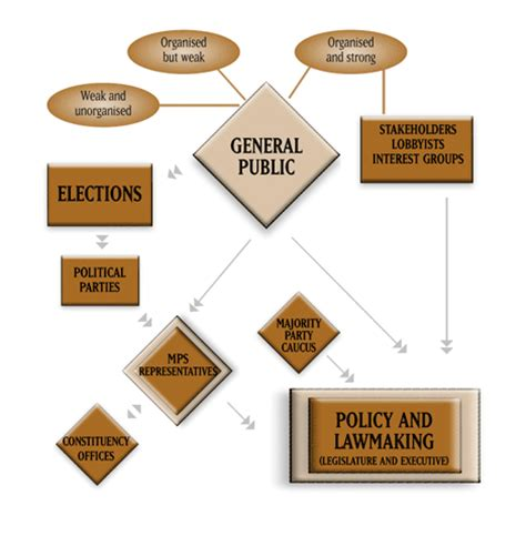 In A Parliamentary System From Where Are Cabinet Members by In A Parliamentary System From Where Are Cabinet Members
