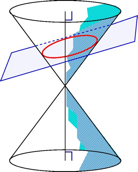 rotating conic sections conic sections the ellipse civfanatics forums