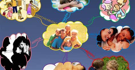 imagenes sobre la familia venezolana la familia mapa mental y conceptual