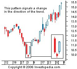 candlestick pattern investopedia trading chart patterns jagotrader