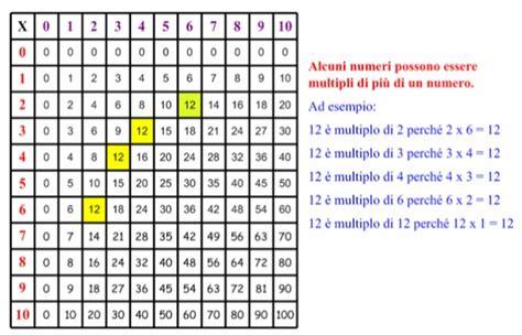 tavola divisori my primary weblog multipli divisori e numeri primi