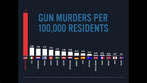 gun murders per 100 000 residents