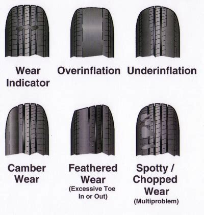 tire wear patterns tire wear pattern