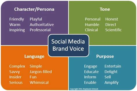 How To Create A Social Media Branding Strategy From Scratch Social Media Branding Templates