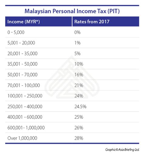 income tax deduction malaysia individual income tax in malaysia for expatriates asean