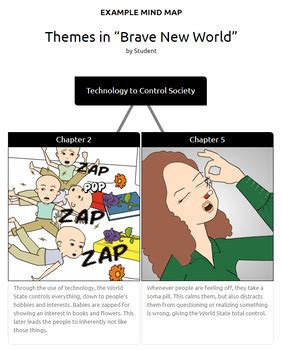 themes of brave new world and 1984 brave new world activities character map imagery major