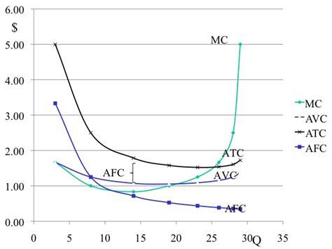 econ 150 microeconomics fixed cost formula excel takvim kalender hd