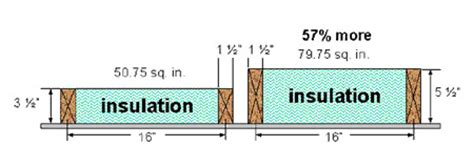 exterior wall thickness 2x4 vs 2x6 exterior walls ask the builderask the builder