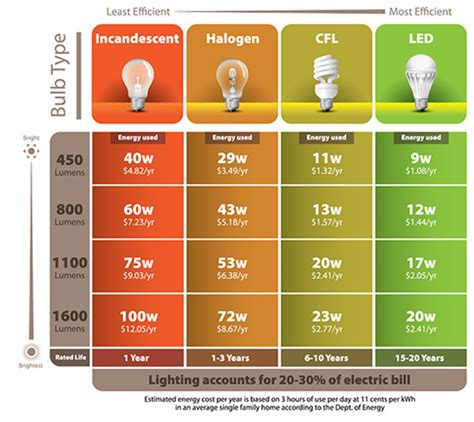 led light bulb vs fluorescent incandescent light vs fluorescent light