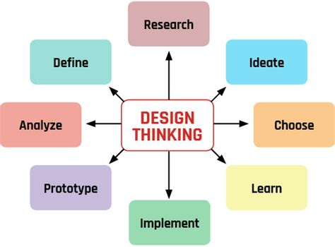 design thinking proposal engineering student s design immersion proposal chosen for
