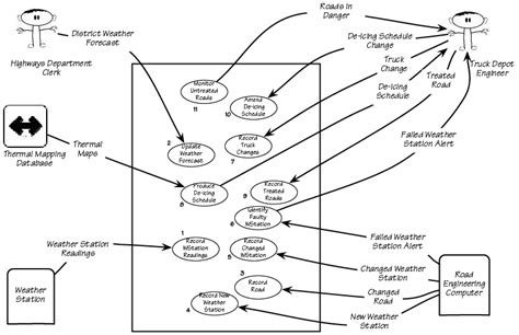 cara membuat use case specification use case diagram notes pdf images how to guide and refrence