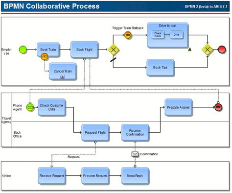 bpmn function allocation diagram when to use message events aris bpm community