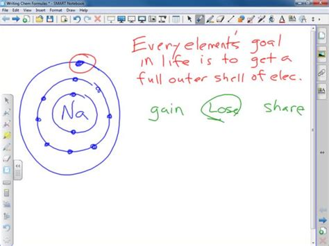 ionic basic tutorial the gallery for gt ionic and covalent bonding