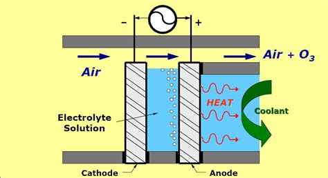 how is ozone made archives oxidation technologies news