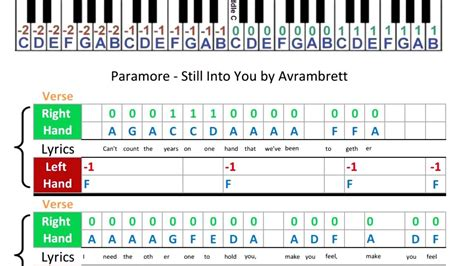 Still Into You Paramore Guitar Chords Gallery - guitar chords finger ...