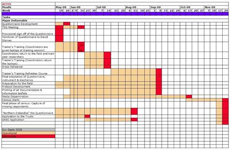 Lecturehub 187 Gantt Chart Exle What Is A Gantt Chart Template