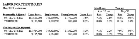 Tn Unemployment Office by Discover Tn Tennessee Department Of Labor And