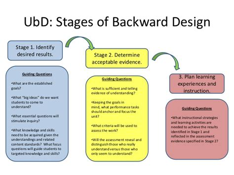 understanding by design template understanding by design a framework to support effective