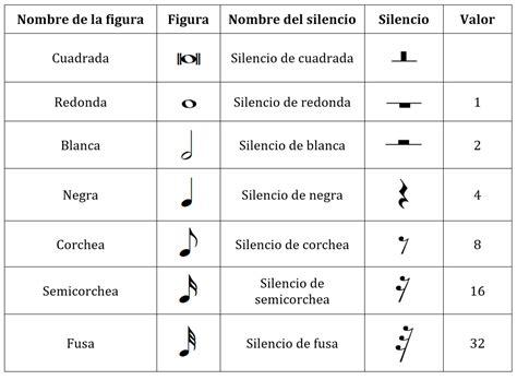 imagenes silencios musicales figuras musicales escribir canciones