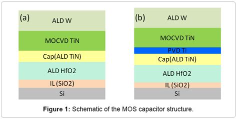 how does a mos capacitor work study on the effect of plasma treatment on flat band voltage and equivalent oxide thickness