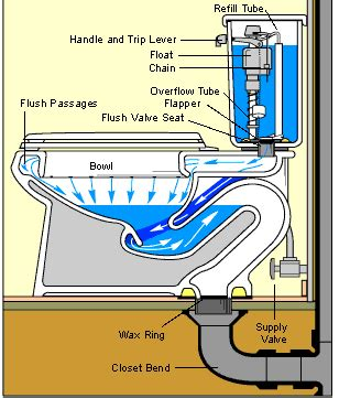 toilet plumbing diagram how a toilet works toilet plumbing diagrams hometips