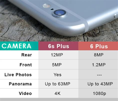 iphone 6 megapixel iphone 6s plus vs 6 plus is it really worth the upgrade
