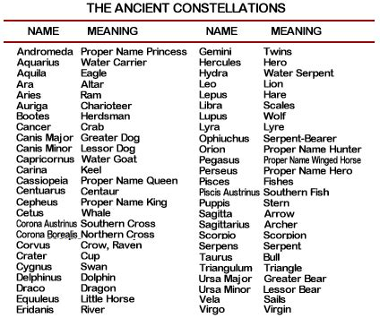 Modern Takes On Ancient Names Constellations Thinglink