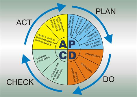 plan do check act template pdca junglekey fr image 50