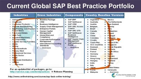 online tutorial best practices bn1033 demo sap basis