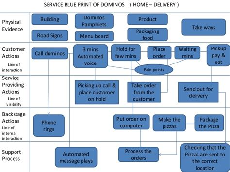 How To Make A Blueprint Online service marketing used by domino s pizza