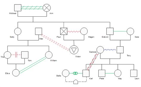 Free Download Editable Genogram Exles Genogram Maker