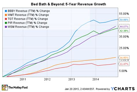 bed bath and beyond stock price is bed bath beyond inc a top stock to buy for 2015