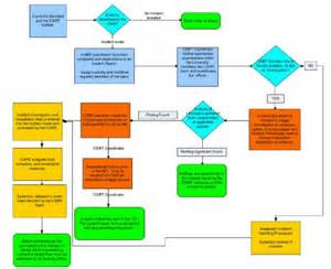 6 best images of incident response flow chart incident