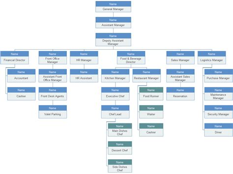 hotel bureau d馭inition hotel organizational chart introduction and sle org