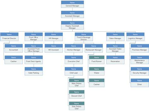sle hotel organization chart