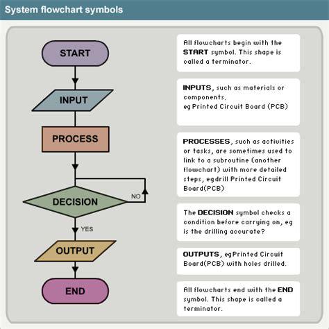 computer programming flowchart exles ibcompsci fall2010 2nd yr