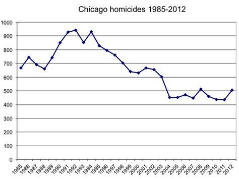 chicago murder rate 2012 roseburg sheriff wrote to biden 2 years ago to lay off gun