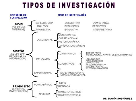 imagenes investigacion historica tipos de investigaci 243 n tesis e investigaciones