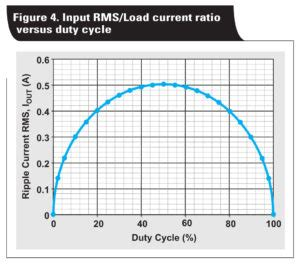 input capacitor rms ripple current how to select input capacitors for a buck converter power electronic tips