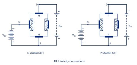 fet transistor theory jfet junction field effect transistor construction symbol operation
