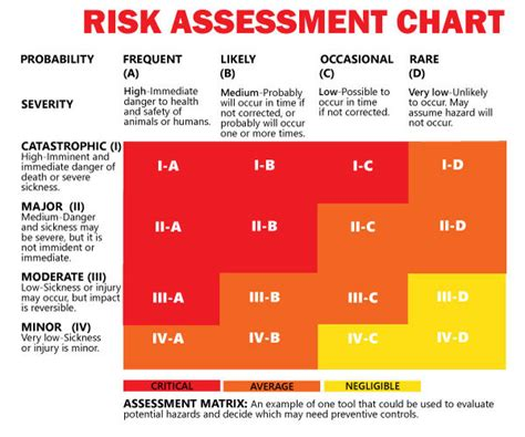food safety risk assessment template ethanol producer magazine the news and data about