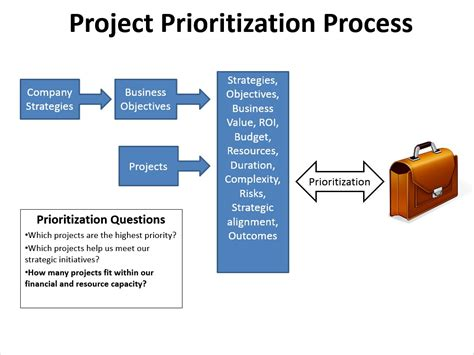 project prioritization criteria template managing your project pipeline vs your resources 171 pm box