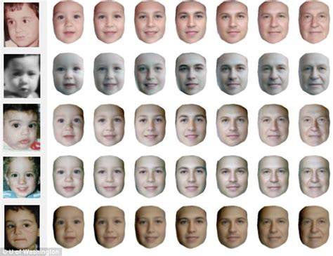 which face shape ages the best new software accurately predicts how you will look when