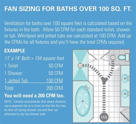 how many cfm for bathroom fan how to determine bathroom exhaust fan size 28 images
