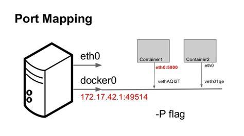docker tutorial port docker port mapping my blog